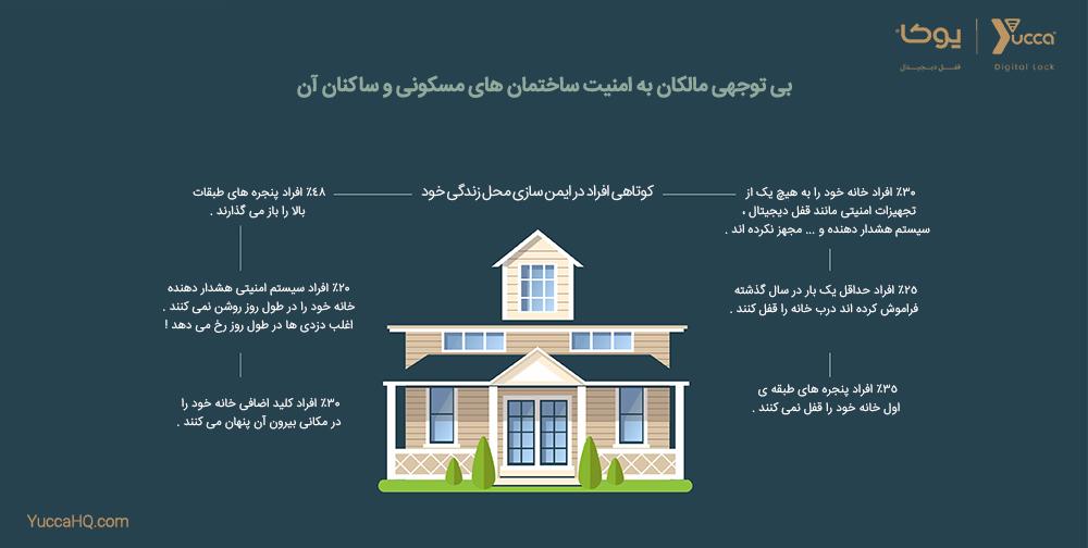 امنیت ساختمان های مسکونی و ساکنان آن - قفل دیجیتال